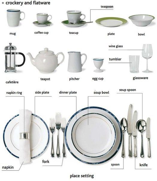 Kinds Of Table Setting : Посуда на английском языке. Столовая ...